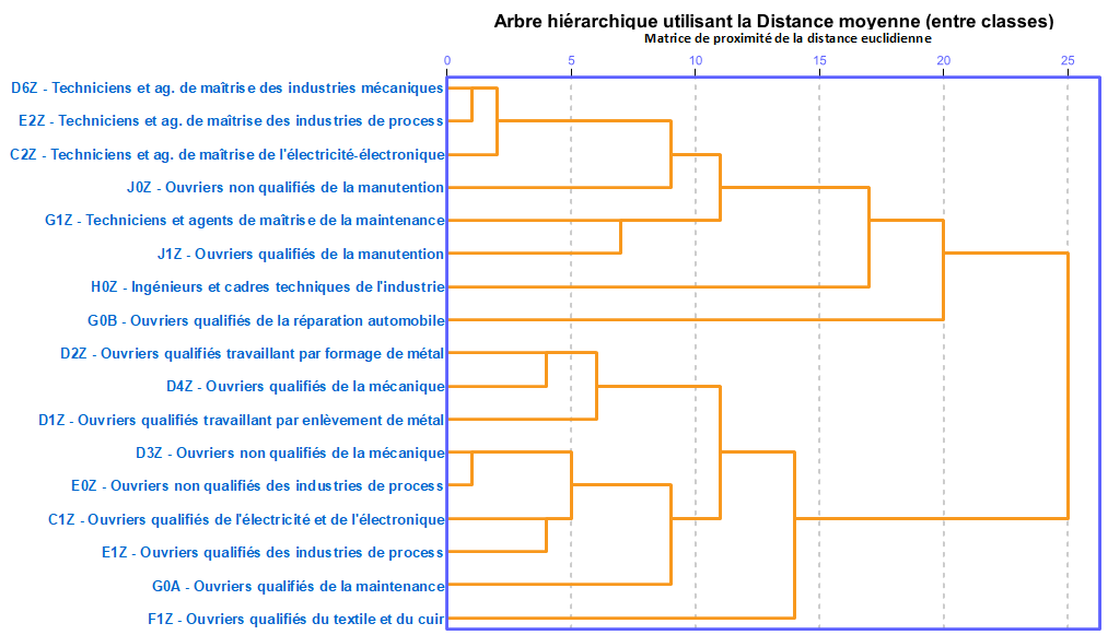 Classification des métiers en fonction de leur distance