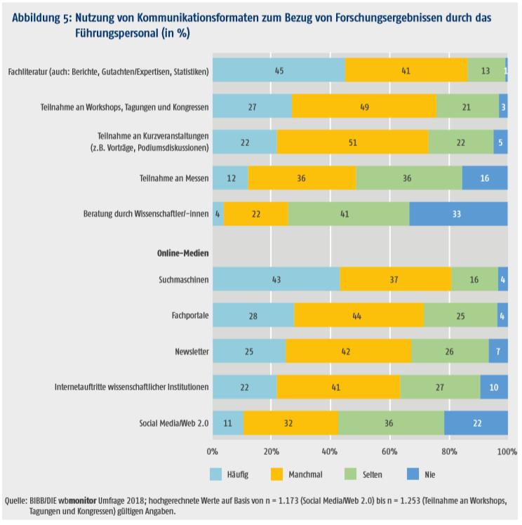 Nutzung von Kommunikationsformaten zum Bezug von Forschungsergebnissen durch das Führungspersonal (in %)
