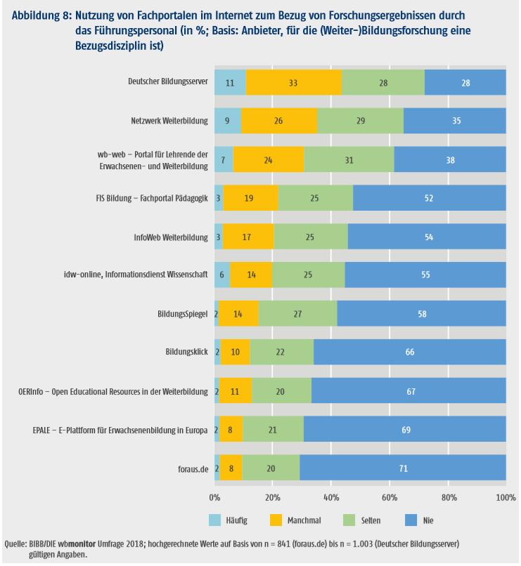 Nutzung von Fachportalen im Internet zum Bezug von Forschungsergebnissen durch das Führungspersonal (in %; Basis: Anbieter, für die (Weiter-)Bildungsforschung eine Bezugsdisziplin ist)