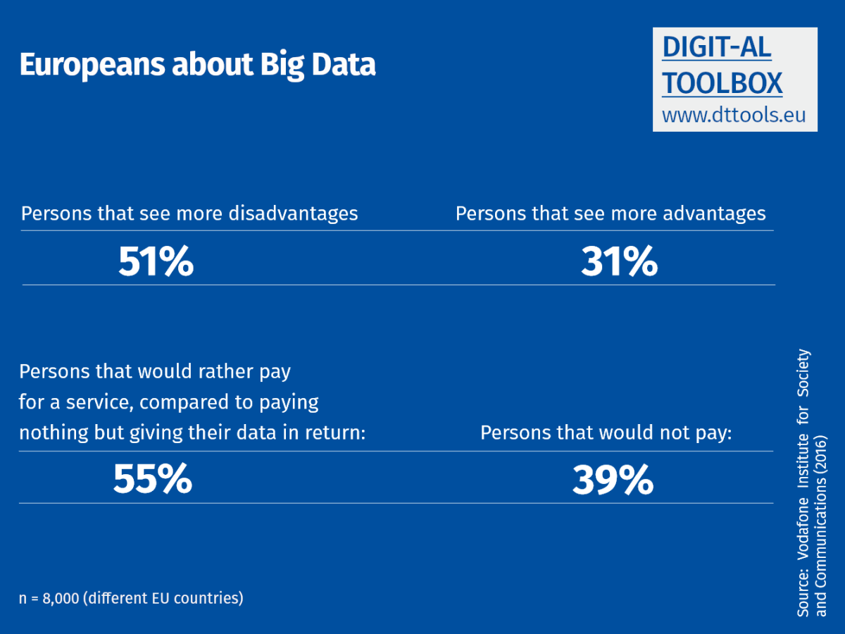 Statistics: What Europeans think about Big Data