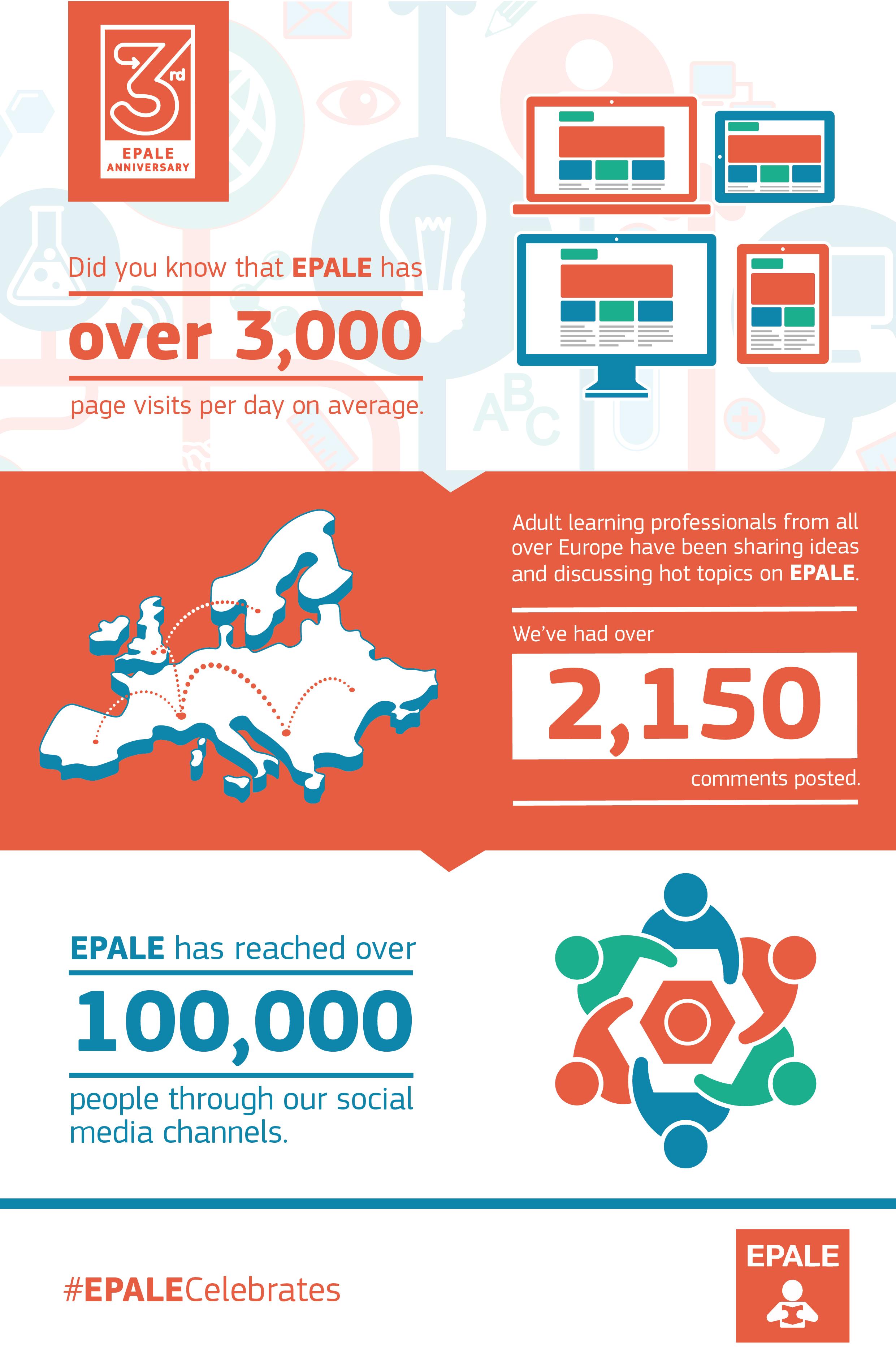 EPALE 3rd Anniversary