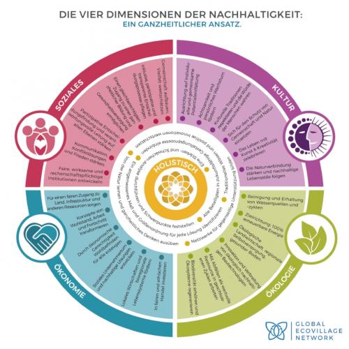 Dimensionen der Nachhaltigkeit Erasmus+-Projekt CLIPS