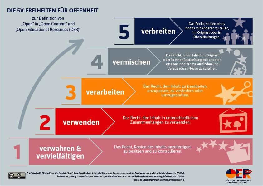 5V-Freiheiten für Offenheit (CC BY)
