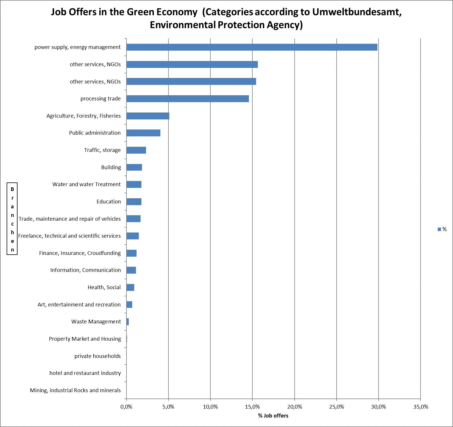 Figure 1: Erasmus+ project EUBILD UNAKLIM