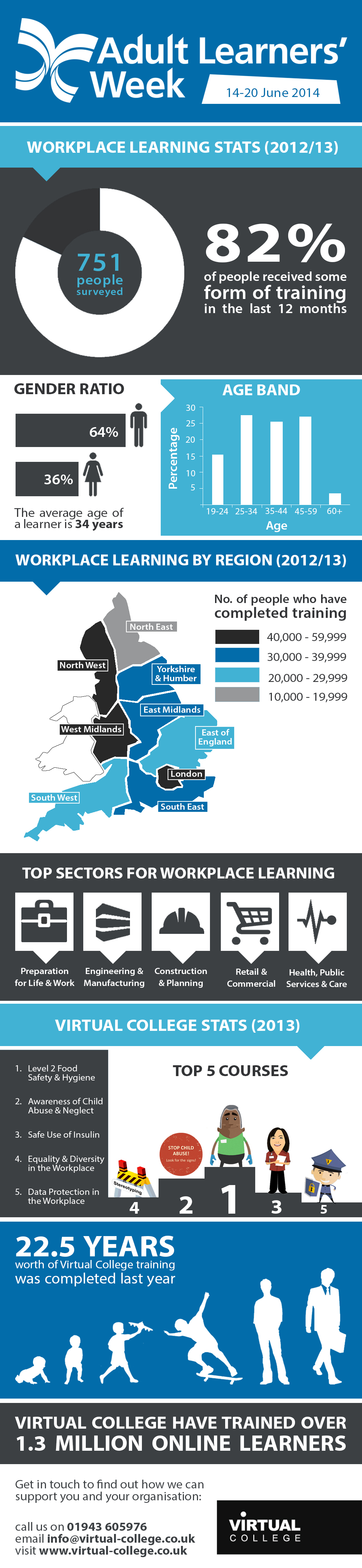 Online Learners Workplace Learning Statistics Infographic