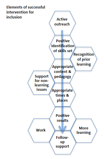 Elements of successful intervention for inclusive adult learning