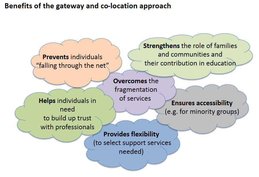 benefits gateway co-location approach