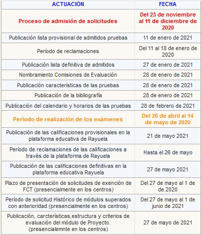 Calendario de Pruebas libres de FP