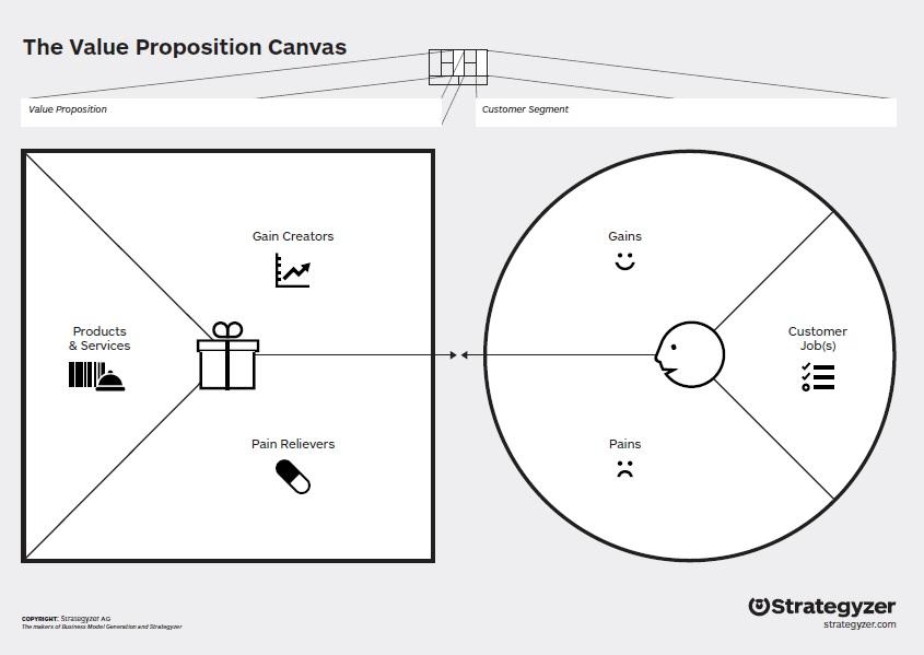 Value proposition, propozycja wartości