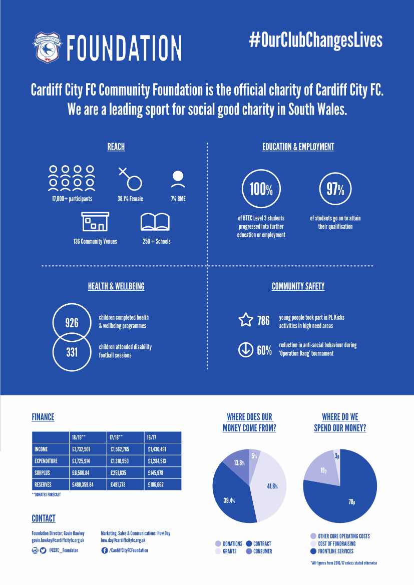 An infographic with statistics about the Cardify City FC Community Foundation which is the offical charity of Cardiff City Football Club.