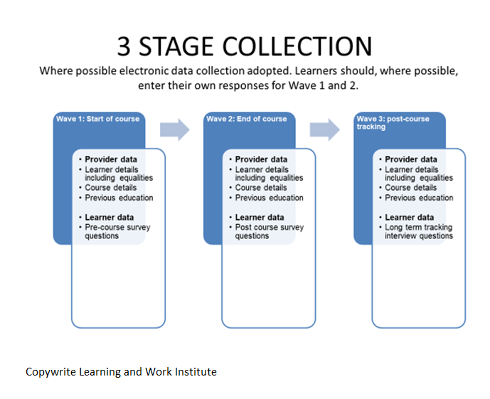 """A """"3 Stage Collection"""" survey infographic by Learning and Work Institute"""