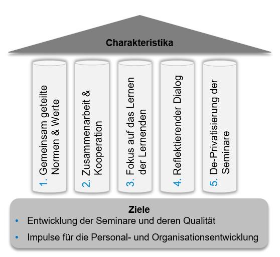 Charakteristika und Ziele professioneller Lerngemeinschaften