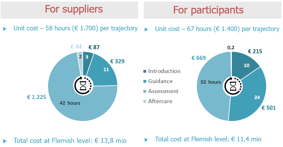 Flanders: The cost of VPL. © IDEA Consult