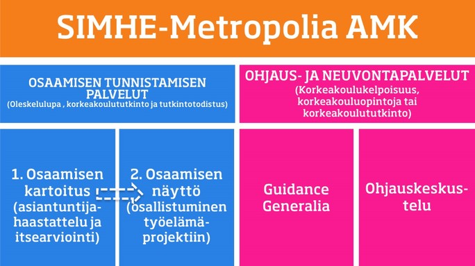 SIMHE- Metropolia palvelukonsepti maahanmuuttajille ja turvapaikanhakijoille sisältää osaamisen tunnistamisen palveluiden lisäksi ohjauspalvelut.