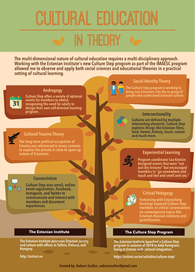 Infographic of educational theories observed in the Culture Step program