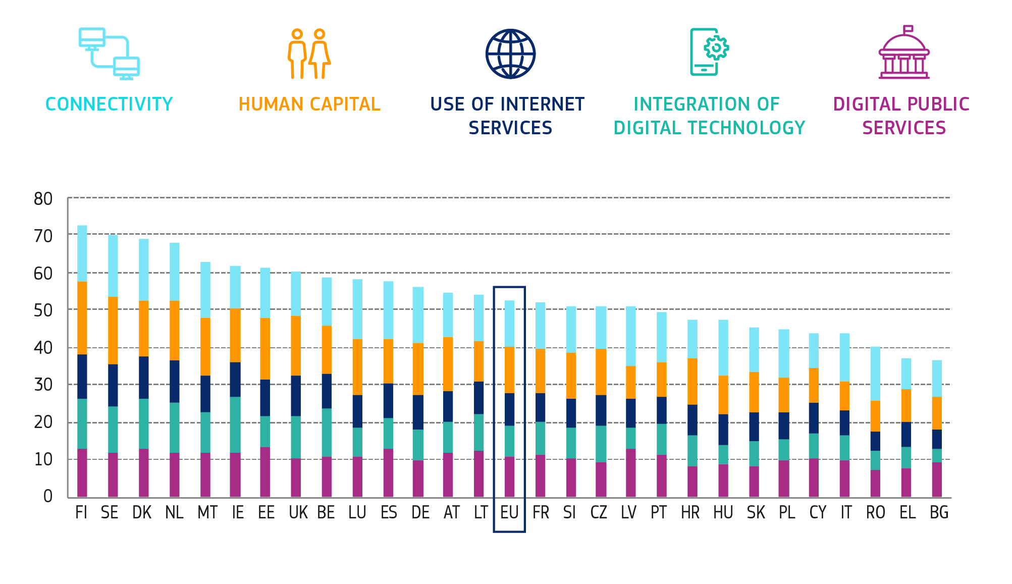 The Digital Economy and Society Index 2020