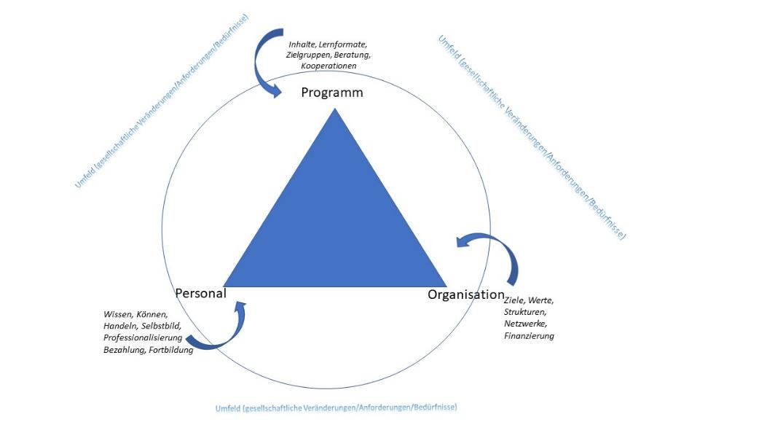 """Didaktisches Dreieck_Blogbeitrag """"Trends in der Erwachsenenbildung"""" auf EPALE"""