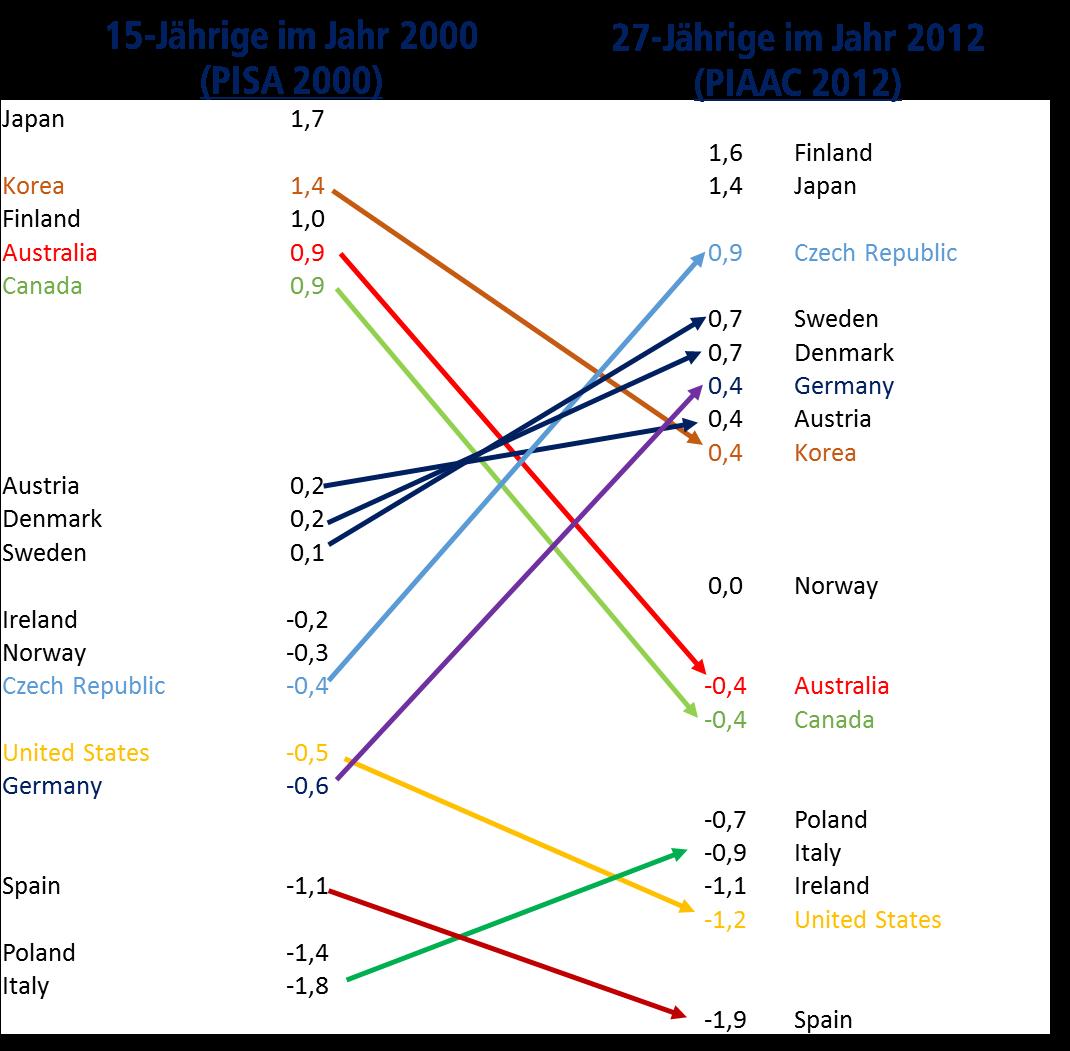 Ländervergleich Kompetenzniveaus PISA und PIAAC
