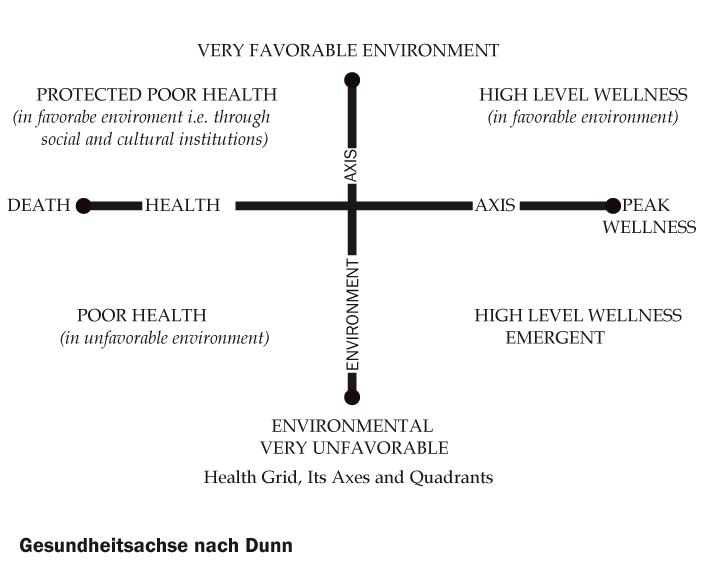 Wellness nach Dunn