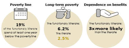 On the relationship between functional illiteracy and ...