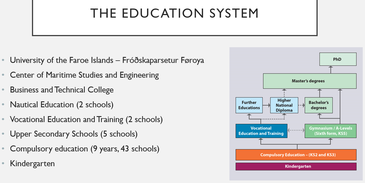 The Education System on the Faroe Islands