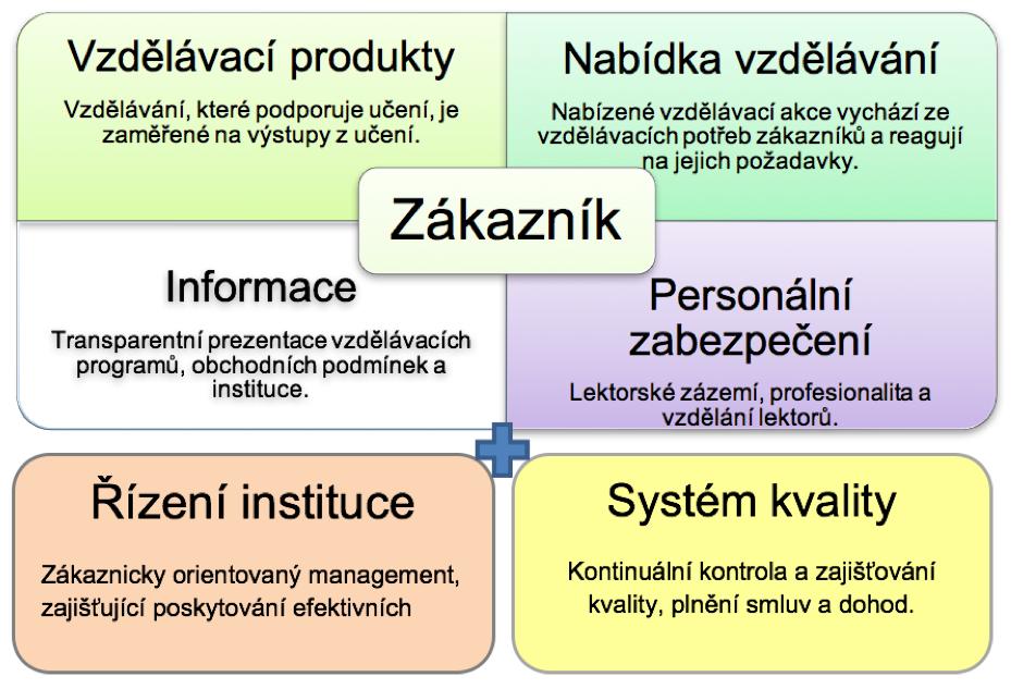 Přehled kritérií eduQua. Zdroj: autorka dle uživatelského manuálu dostupného na http://www.eduqua.ch/pdf/eduQua_Manual_2012.pdf