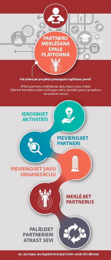 Partneru meklēšana EPALE platformā