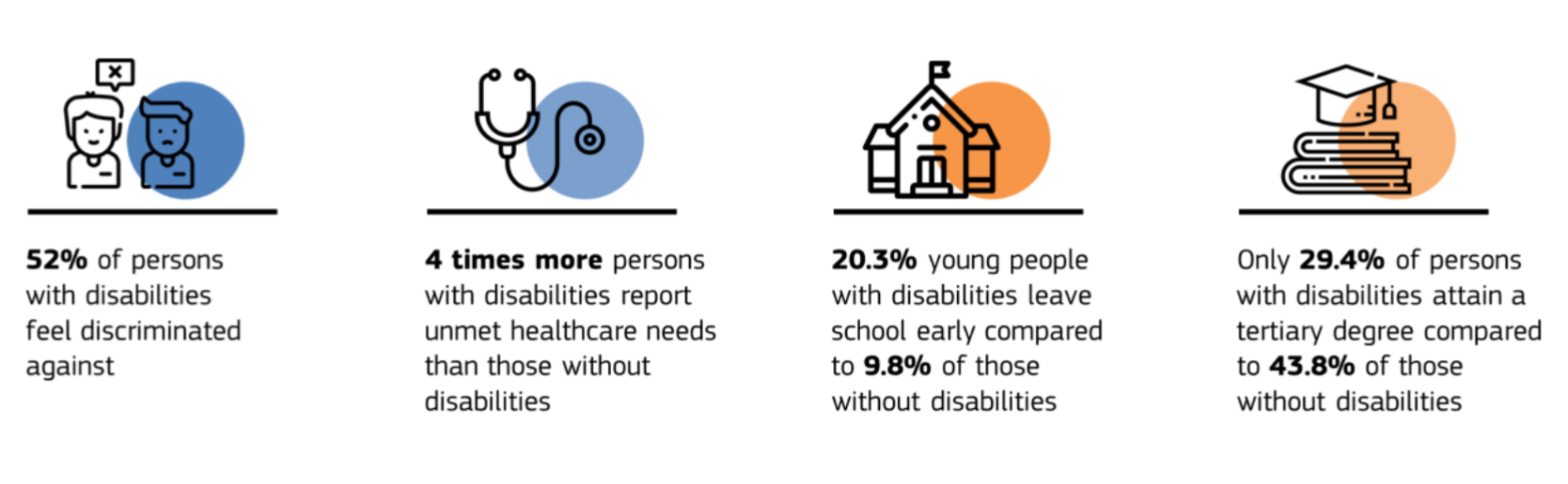 EC presents Union of Equality: Strategy for the Rights of Persons with  Disabilities 2021-2030   EPALE