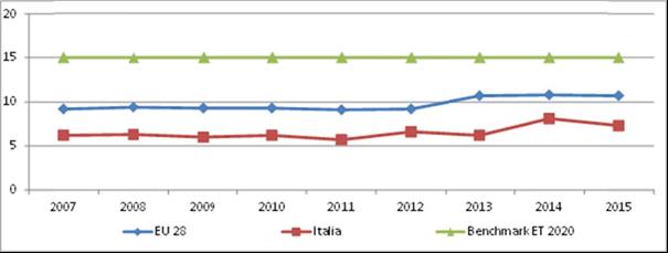Tasso di partecipazione della popolazione di 25‐64 anni alle attività di istruzione e di f ormazione, Anni 2007‐2015, UE28 (val. %)