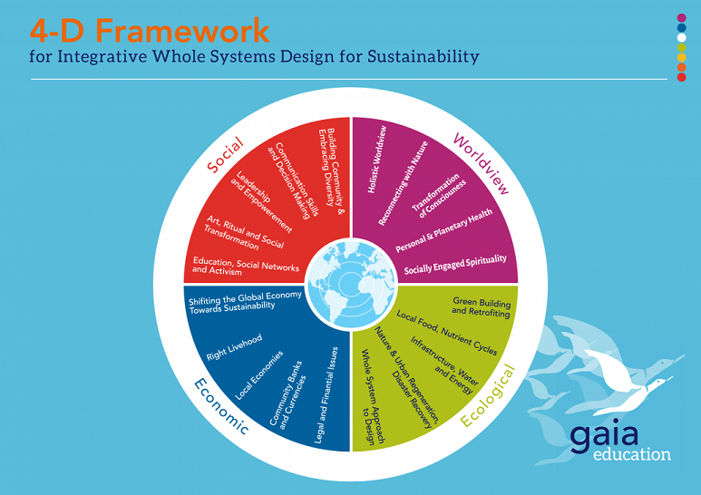 The four core dimensions of sustainability (www.gaiaeducation.org)