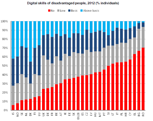 Digital skills of disadvantaged people