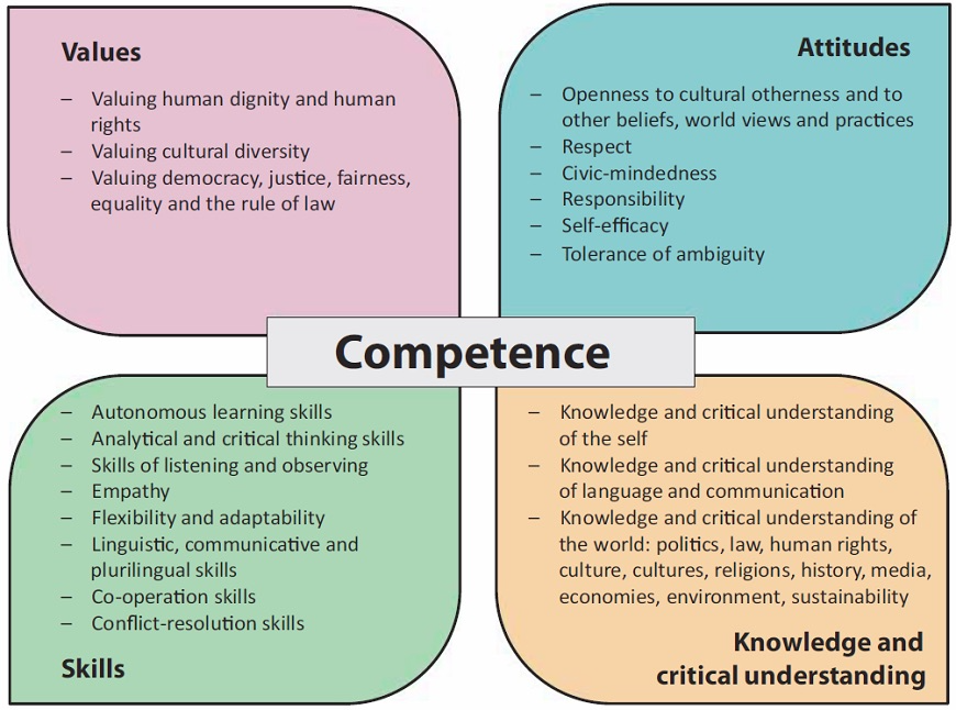 Citizenship competences