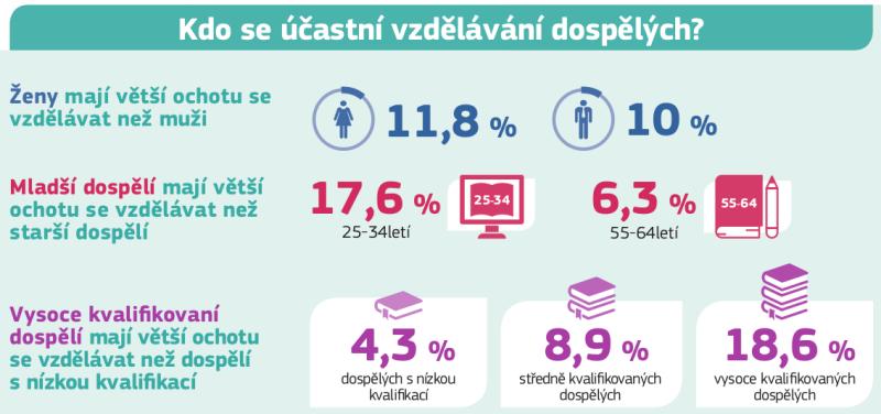 Infografika ke vzdělávání dospělých