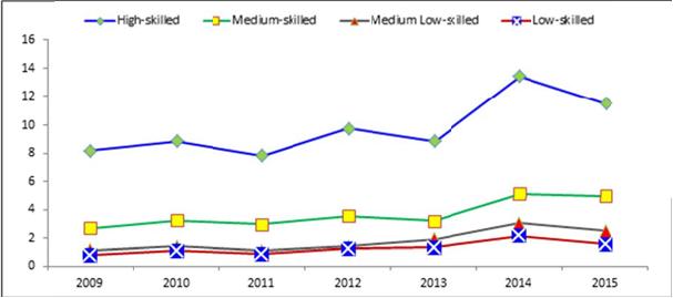 Tasso di partecipazione formativa dei lavoratori adulti per livello di competenza delle professioni (età 50‐64 anni)