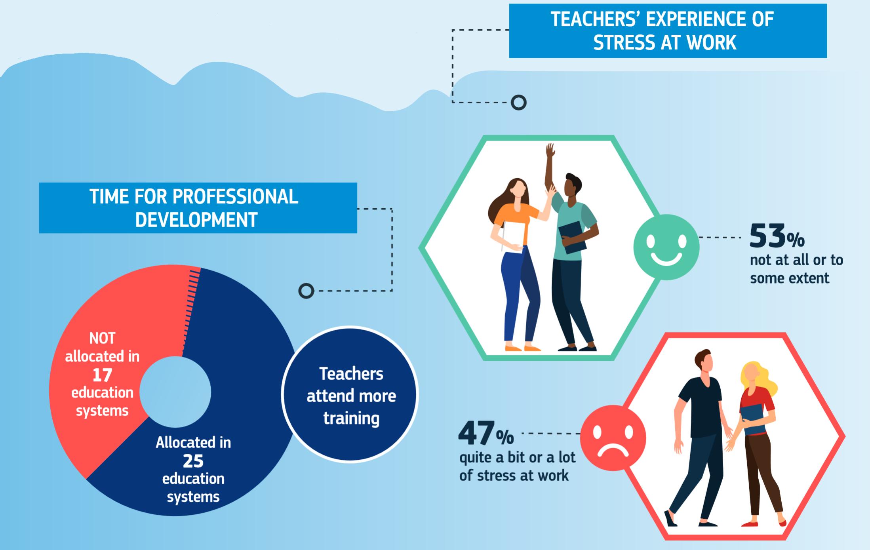 Teachers in Europe