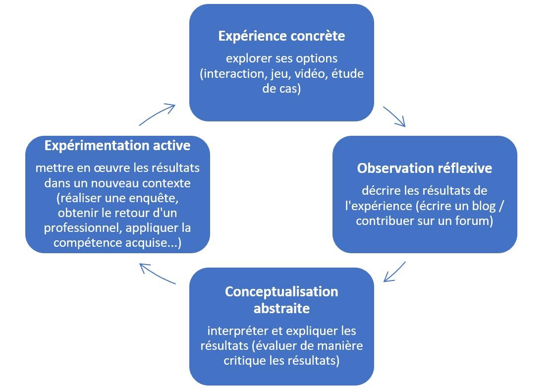 Exemple d'application du modèle de Kolb dans un parcours multimodale d'accompagnement.