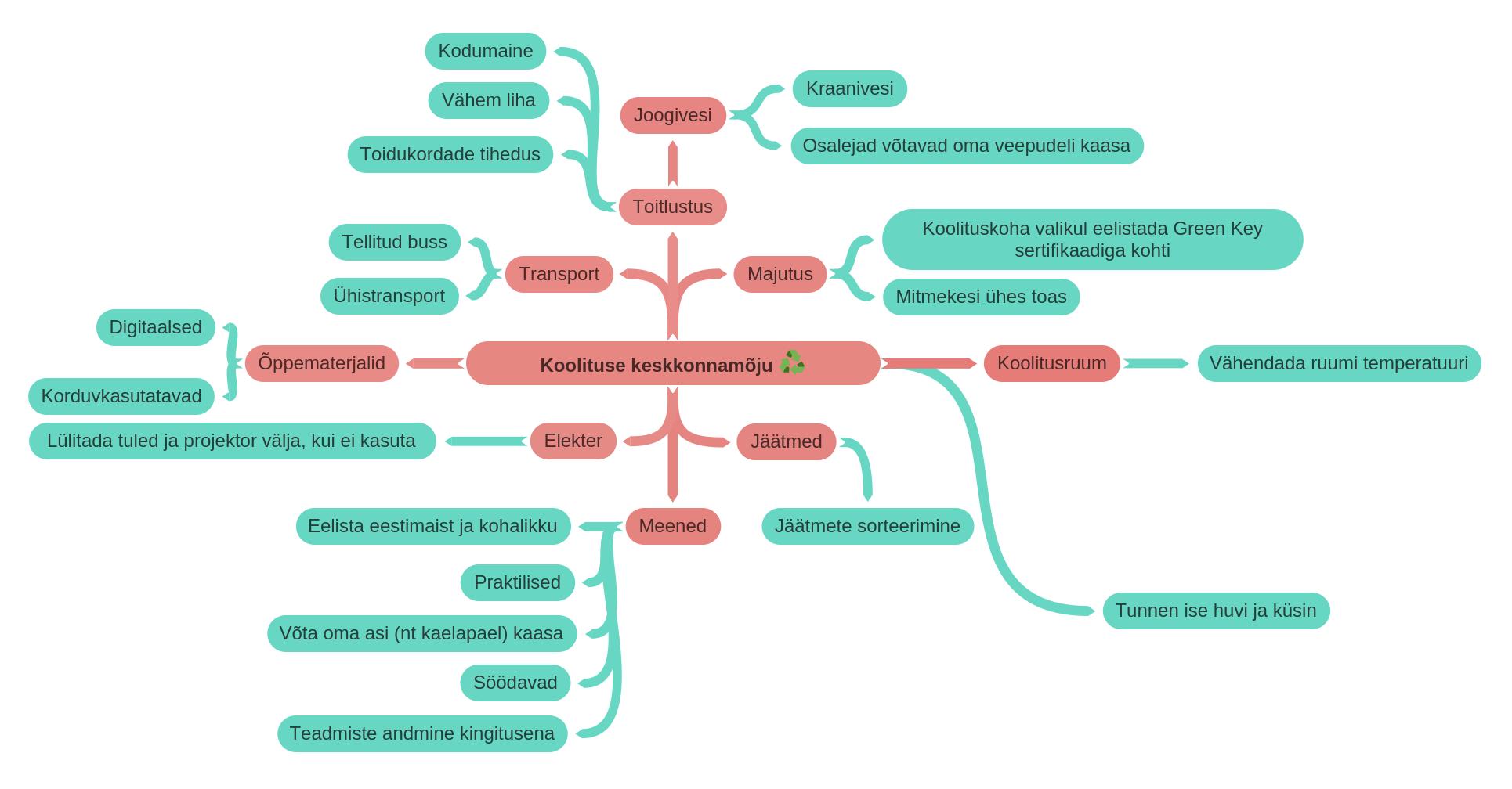 Prpbleemi-kaart koolituse keskkonnamõjust