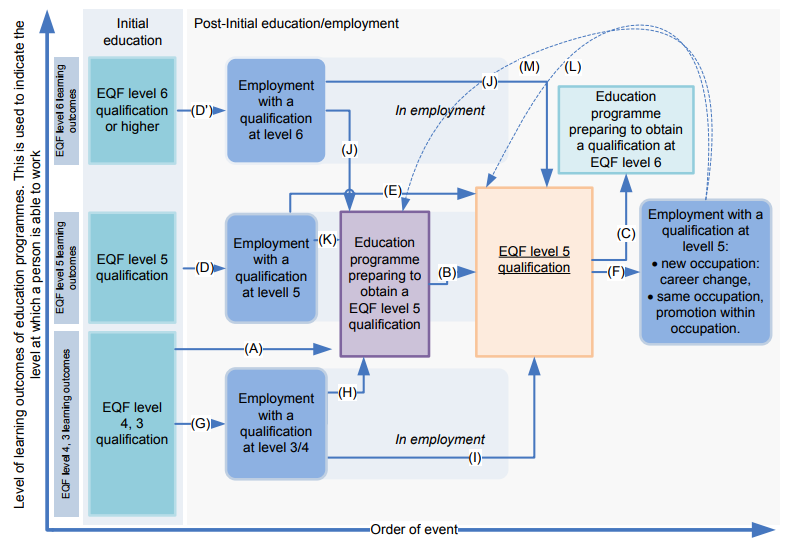 Level of learning outcomes Cedefop