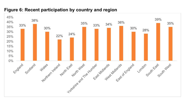 """A chart from the Learning and Work Institute's 2019 Adult Participation in Learning annual UK survey that is titled """"Figure 6: Recent participation by country and region"""""""