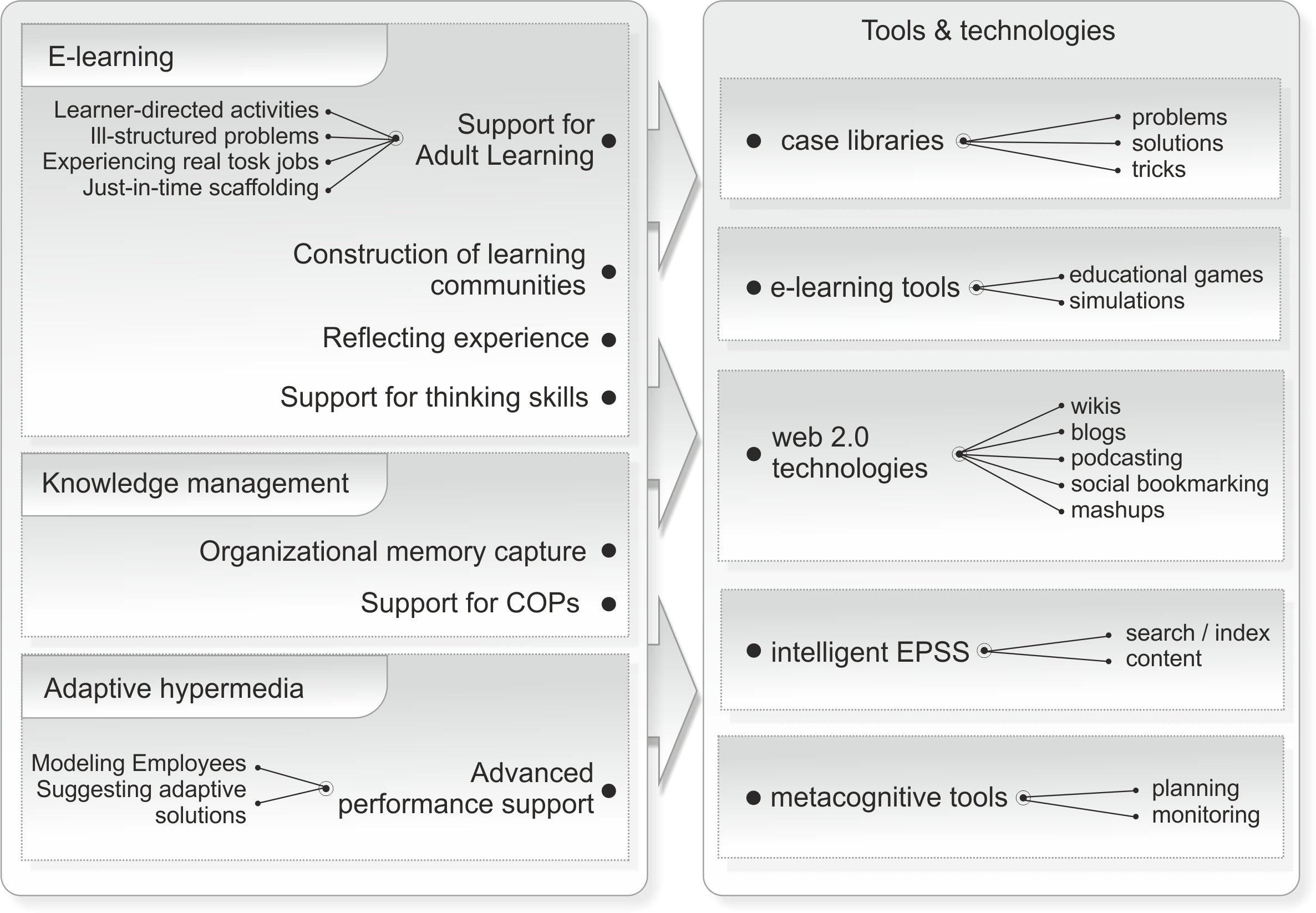Figure 1. An interactive learning environment model for the workplace (Somyürek, 2012)
