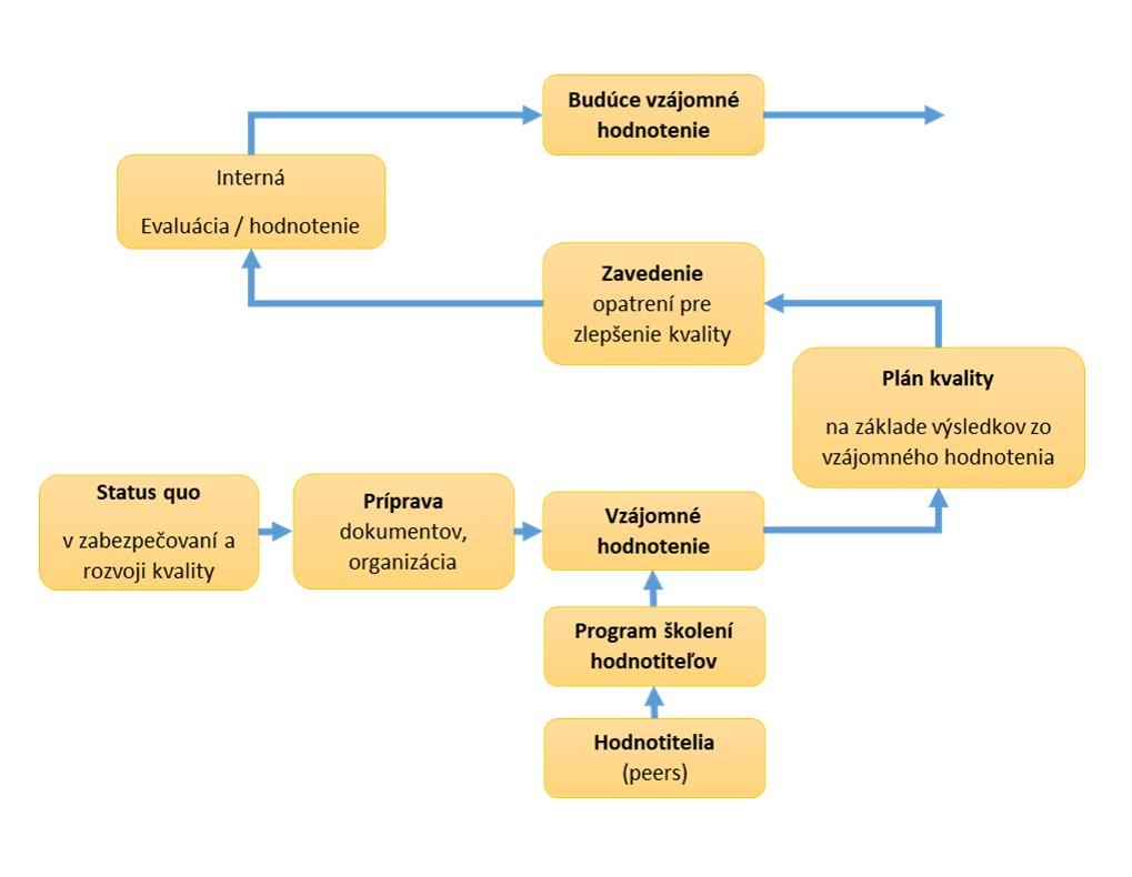 Trvalé zlepšovanie kvality pomocou vzájomného hodnotenia