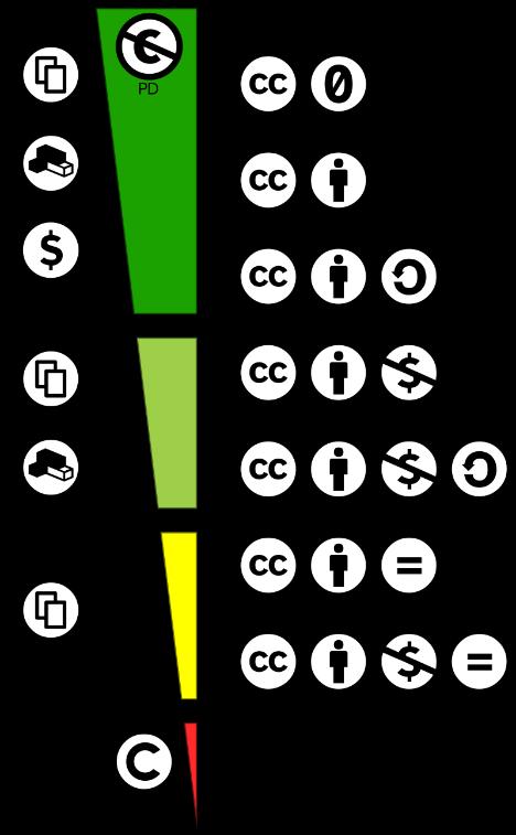 CC-Lizenzen