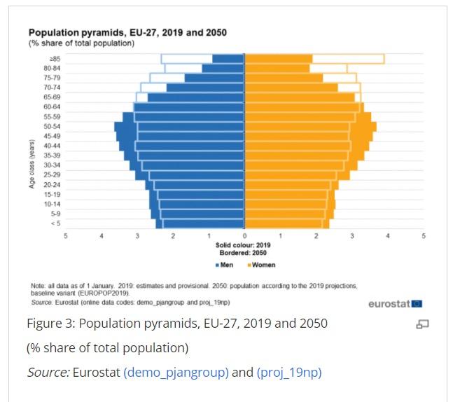 https://ec.europa.eu/eurostat/statistics-explained/index.php/Ageing_Europe_-_statistics_on_population_developments