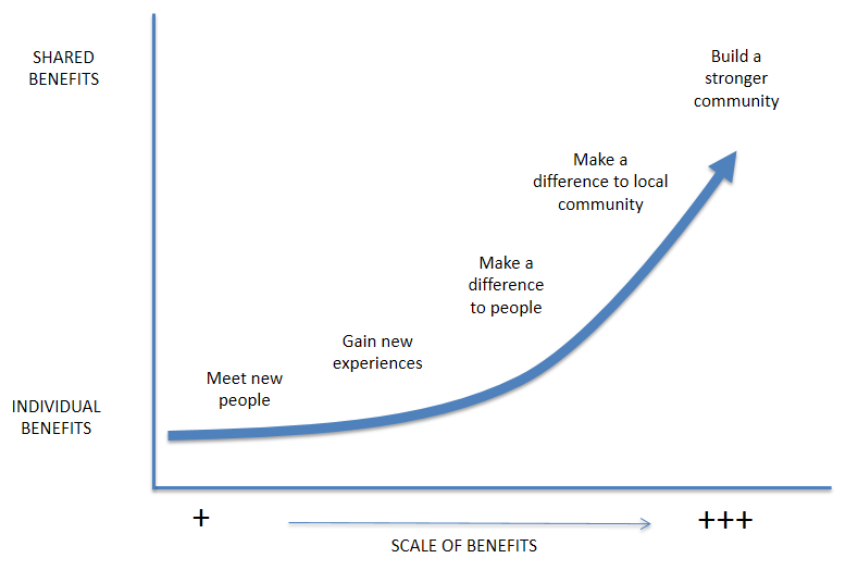 Scale of benefits