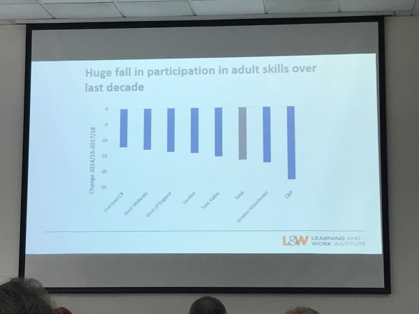 PowerPoint slide showing the drop in learners' accessing skills provision