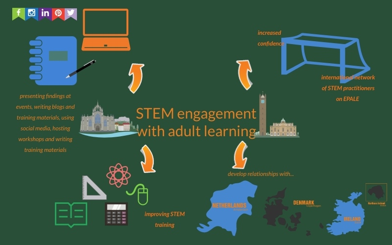 STEM project infographic