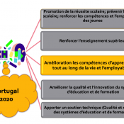 Portugal 2020 POCH – Valorisation du Capital Humain (Luis Alcoforado)