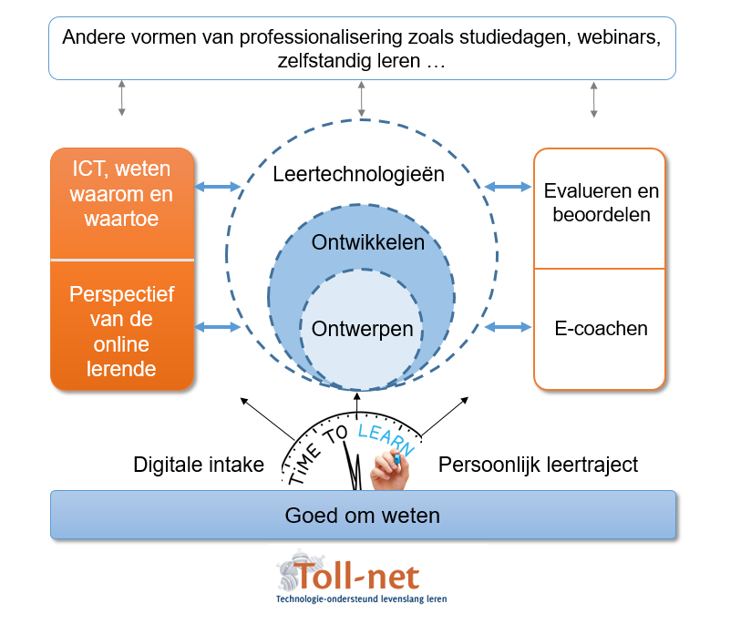 Model Toll-net cursus