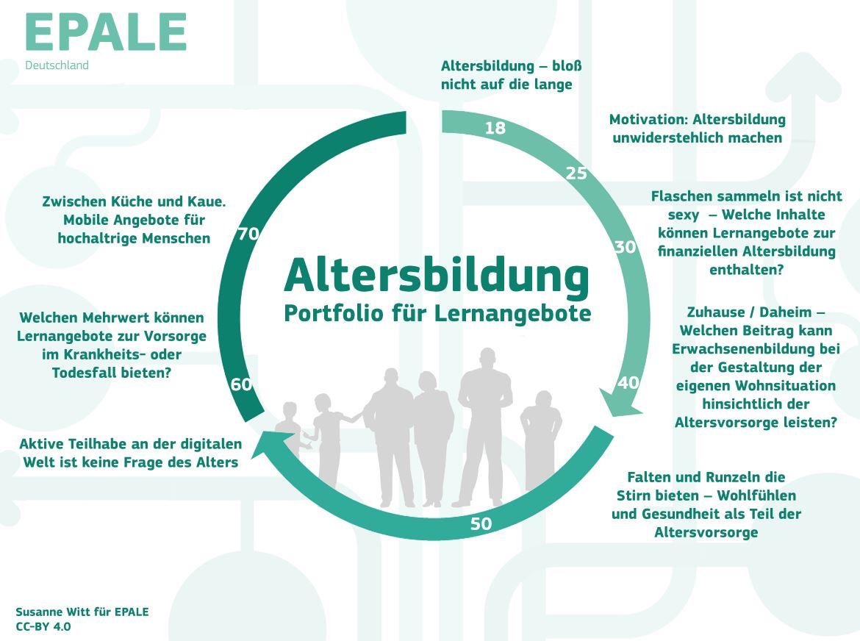 Infografik: Kreis zu Altersbildung
