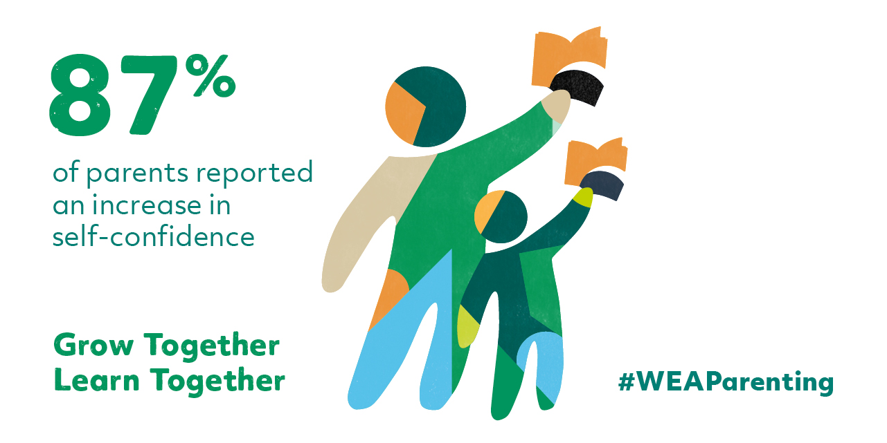 """87% of parents reported an increase in self-confidence."" Grow Together - Learn Together #WEAParenting"